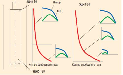 Рис. 11. Расчет напора и КПД ЭЦН при изменении количества свободного газа по длине насоса