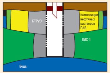 Рис. 13. Второй этап селективной изоляции составами на углеводородной основе