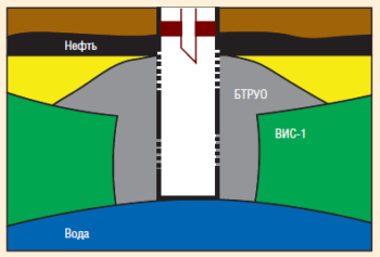 Рис. 14. Конечная схема ликвидации конуса обводнености