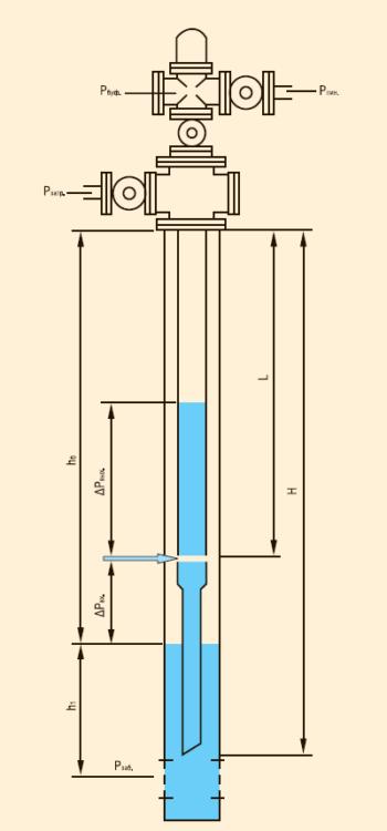Рис. 15. Схема «дискретного газлифта»