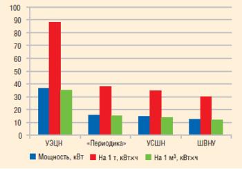Рис. 17. Сравнение потребляемой мощности, затрат мощности на добычу 1 т нефти и 1 м3 жидкости (дебит 25 м3/сут)