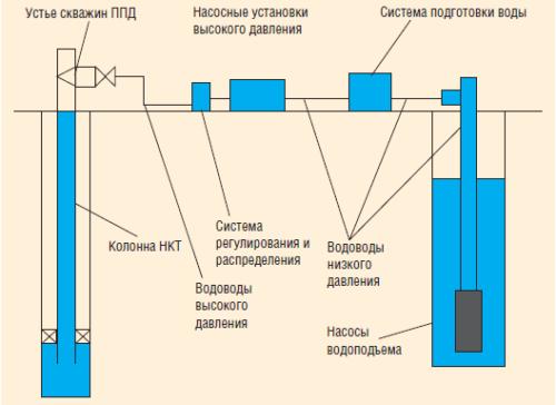 Рис. 18. Основные узлы потерь энергии в системе ППД