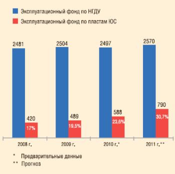 Рис. 2. Динамика числа скважин, эксплуатирующих пласты группы ЮС, НГДУ «Сургутнефть», 2008-2011 гг.