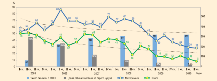 Рис. 2. Динамика отказов по причине засорения насоса и износа рабочих органов насоса, 2005-2010 гг.