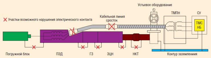 Рис. 2. Электрическая схема передачи информации с погружного блока СПТ