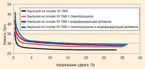Рис. 2. Изменение вязкости эмульсий УК ПАВ при введении в них наполнителя и /или модификатора