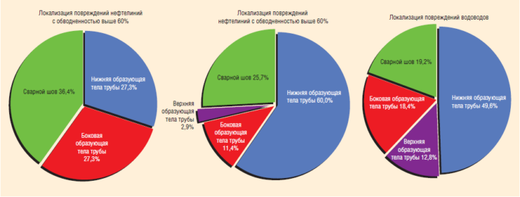 Рис. 2. Локализация повреждений нефтелиний и водоводов «Белоруснефти»