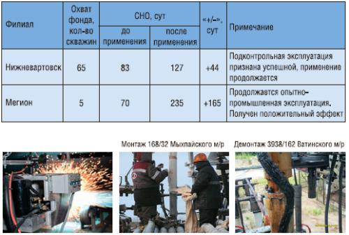 Рис. 3. Результаты эксплуатации ПЭД с покрытием типа «монель» методом электродуговой металлизации