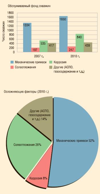 Рис. 2. Осложняющие факторы при эксплуатации УЭЦН
