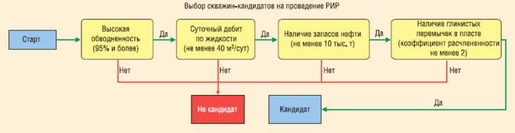 Рис. 2. Отбор скважин-кандидатов для проведения РИР