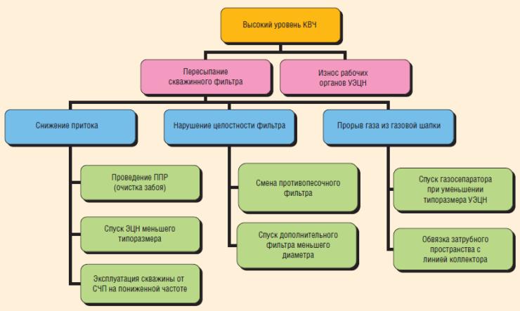 Рис. 2. Проблемные вопросы при эксплуатации фильтров и пути их решения