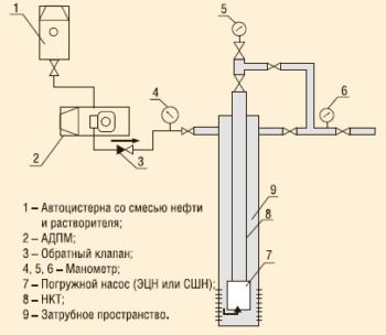 Рис. 2. Промывка скважин смесью нефти и растворителя «Пральт НК»