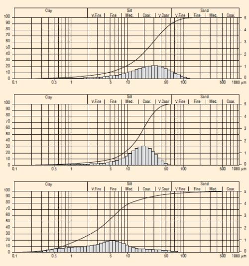 Рис. 2. Распределение частиц цемента в БТРУО марок «Стандарт», «Медиум», «Микро»