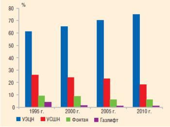 Рис. 2. Распределение добычи нефти по способам, 1995–2010 гг.