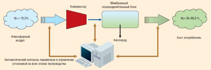 Рис. 2. Схема работы азотной станции ТГА