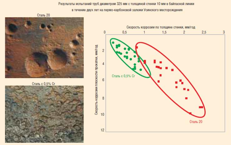 Рис. 2. Скорость коррозии по толщине стенки стали 20 и стали с 0,5%-ным содержанием хрома на входе ДНС–В1