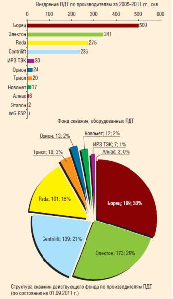 Рис. 2. Структура фонда по производителям ПДТ в ООО «РН-Юганскнефтегаз», 2005–2011 гг.