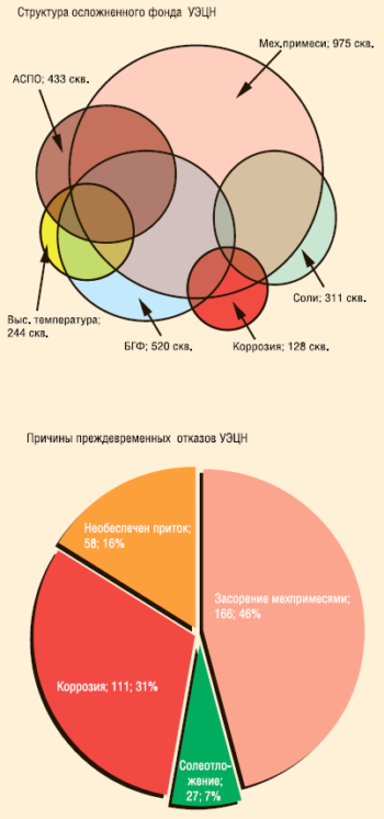Рис. 2. Структура осложненного фонда и причины отказов УЭЦН в ООО «РН-Пурнефтегаз»