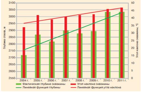 Рис. 2. Усложнение профиля скважин Салымской группы месторождений в 2004–2011 гг.