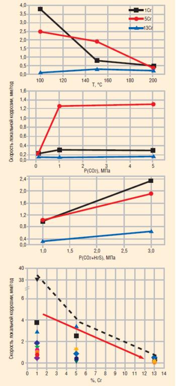 Рис. 2. Влияние основных факторов на коррозионную стойкость материалов НКТ