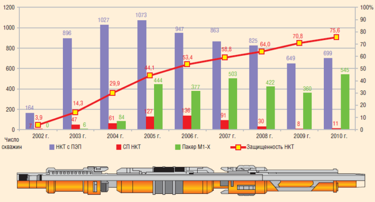 Рис. 2. Внедрение НКТ в антикоррозионном исполнении и пакеров М1-Х на скважинах «Татнефти» и оценка степени защиты, 2002–2010 гг.