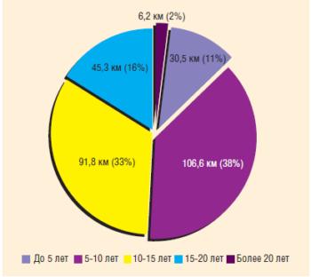 Рис. 2. Возрастной состав нефтесборных трубопроводов НГДУ-1 ОАО «Белкамнефть» по состоянию на январь 2012 г.