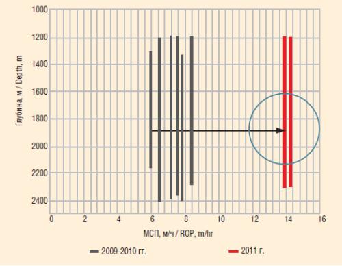 Рис. 3. Динамика изменения средней механической скорости бурения секции 215,9 мм (до зоны долеритов)