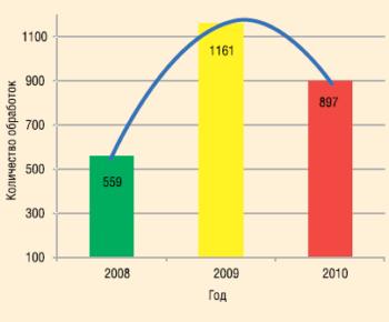 Рис. 3. Динамика СКО в НГДУ «Сургутнефть», 2008-2010 гг.