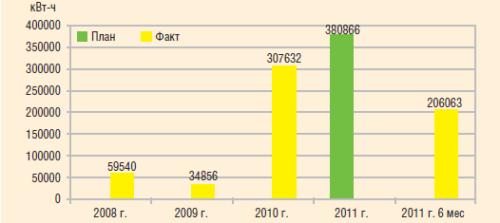 Рис. 3. Экономия потребления электроэнергии в ходе выполнения программы энергосбережения в ОАО «Сургутнефтегаз», 2008–2011 гг.