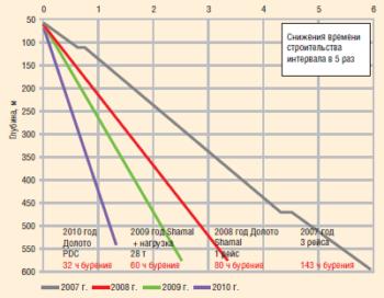 Рис. 3. График времени механического бурения. Интервал бурения под кондуктор 311,2 мм. Результаты за 2007–2010 гг.