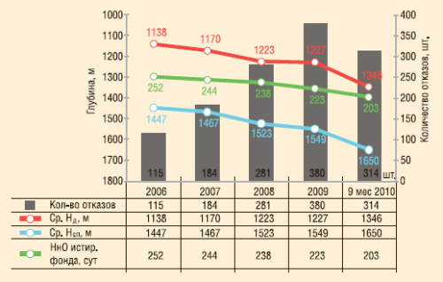 Рис. 3. Изменение технологических параметров эксплуатации УСШН и динамика отказов, 2006-2010 гг.