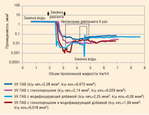 Рис. 3. Изменение водопроницаемости модели пласта при введении в состав УК ПАВ наполнителя и /или модификатора