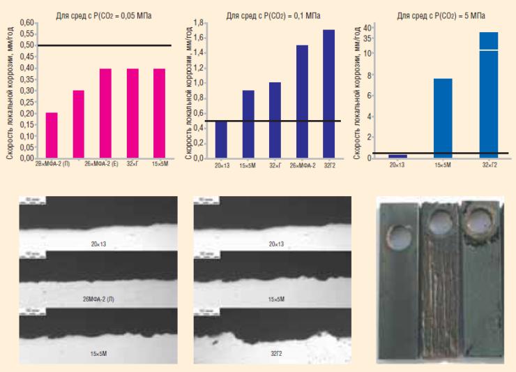 Рис. 3. Коррозионная стойкость материалов НКТ в модельных средах нефтяных месторождений