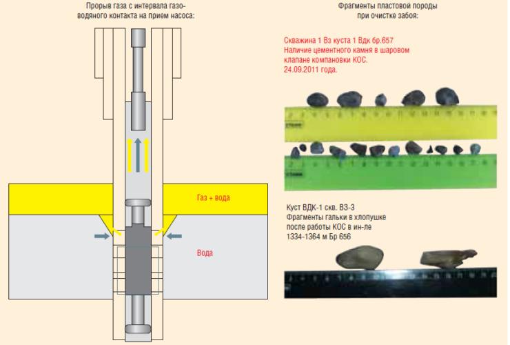 Рис. 3. Осложняющие факторы при эксплуатации забойных противопесочных фильтров