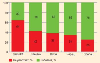 Рис. 3. Процент неработающих ПДТ по производителям по состоянию на 01.09.2011 г.