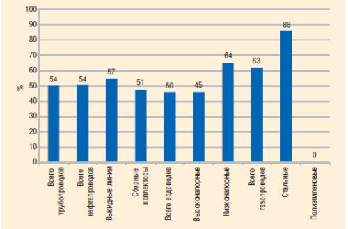 Рис. 3. Процентное соотношение трубопроводов, отработавших амортизационный срок, к общему фонду