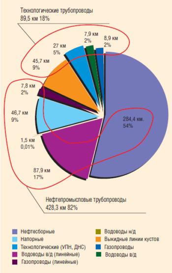Рис. 3. Протяженность трубопроводов НГДУ-2 по состоянию на январь 2012 г.