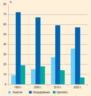 Рис. 3. Распределение затрат в себестоимости добычи нефти, 1980–2020 гг.