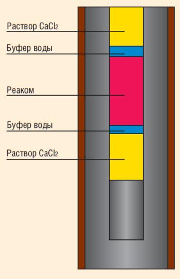 Рис. 3. Схема закачки реагента «Реаком»