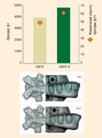 Рис. 3. Сравнительные испытания долот PDC с резцами ONYX и ONYX II в США