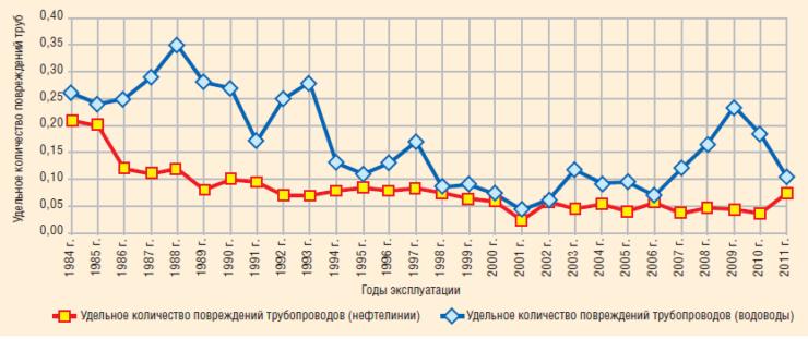 Рис. 3. Удельное количество повреждений трубопроводов РУП «Производственное объединение «Белоруснефть»