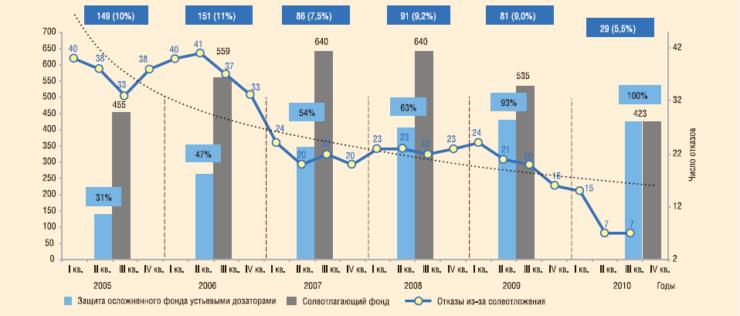 Рис. 3. Внедрение устьевых дозаторов и динамика отказов по солеотложениям, 2005-2010 гг.