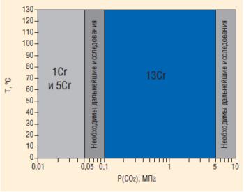Рис. 4. Диаграмма применения материалов НКТ в зависимости от парциального давления СО2 и температуры