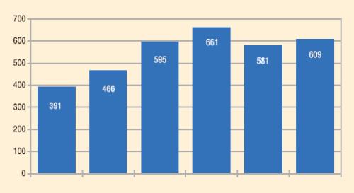 Рис. 4. Динамика числа скважин, обрабатываемых ООО «Каскад» от АСПО, 2005-2010 гг.