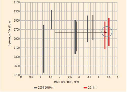 Рис. 4. Динамика изменения средней механической скорости бурения секции 215,9 мм (после зоны долеритов)
