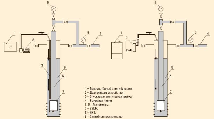 Рис. 4. Непрерывное или периодическое дозирование ингибитора «Пральт-11 марка В» в затрубное пространство