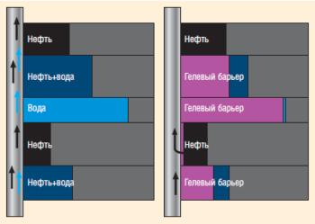 Рис. 4. Профиль и состав притока в добывающей скважине
