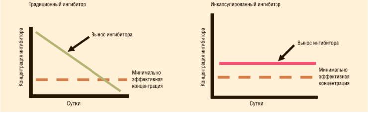 Рис. 4. Профиль выноса традиционного ингибитора и ингибитора в капсулах