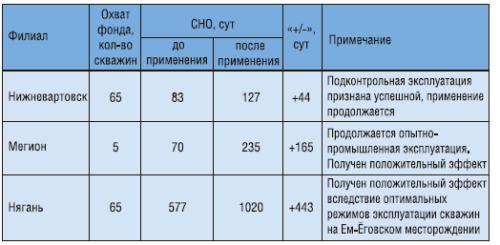 Рис. 4. Результаты применения ЭЦН с рабочими органами из ЖКП