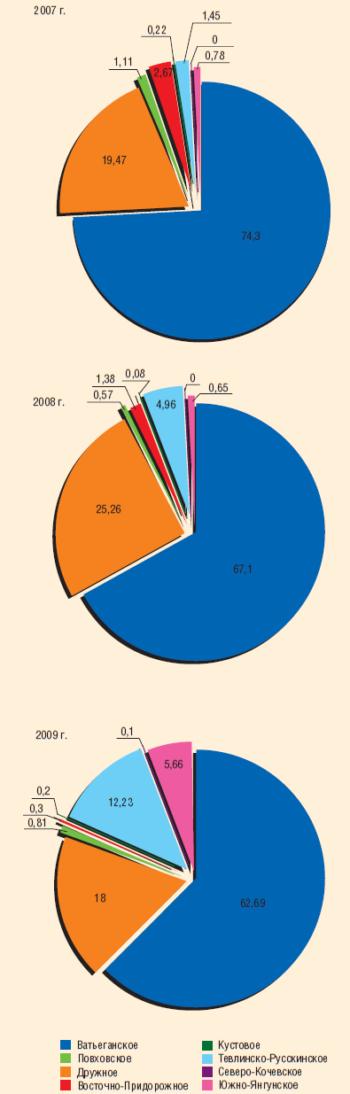 Рис. 4. Соотношение отказов водоводов на основных месторождениях ТПП «Когалымнефтегаз» в 2007–2009 гг., %
